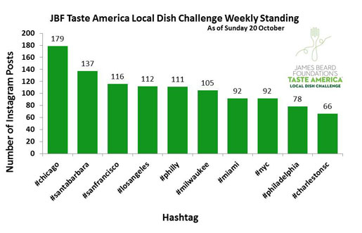 The James Beard Foundation's Taste America® Local Dish Challenge